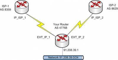 en:jobs:bgp_basic_configuration [IT Notes about: Juniper, Cisco